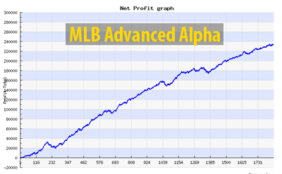Alpha Advanced MLB trend.