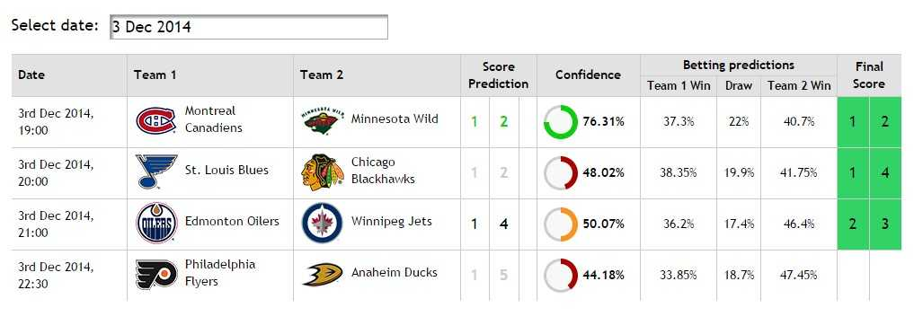 Scores Predictor NHL